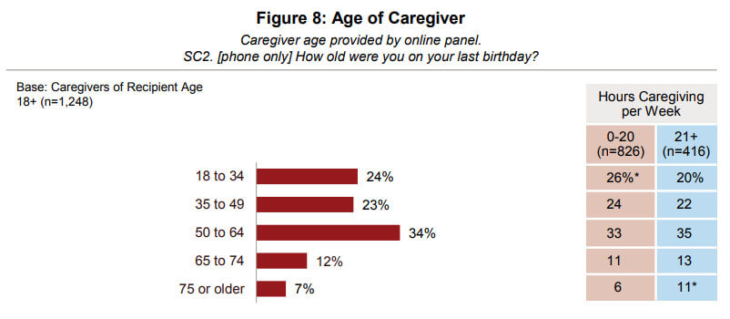 Caregiving in the U.S. 2015 - AARP, Public Policy Institute and National Alliance for Caregiving