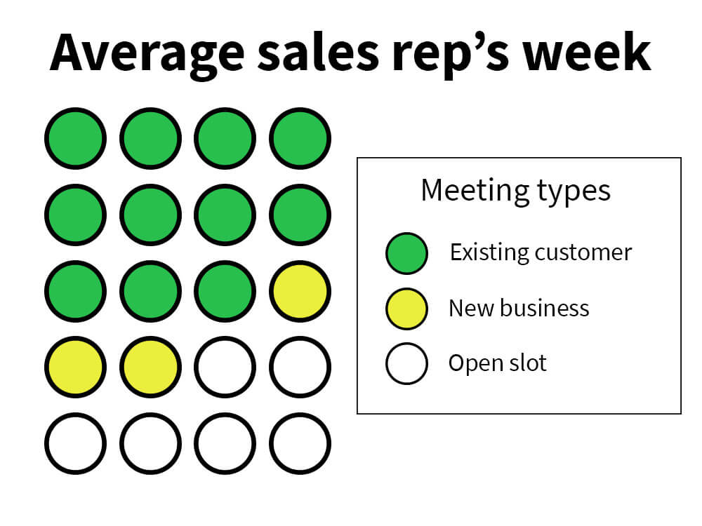 Sales reps are averaging 11 existing account and three new business appointments